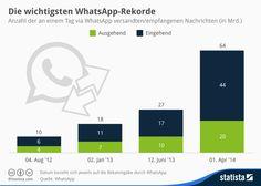 Infografik: Die wichtigsten WhatsApp-Rekorde | Statista