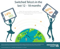 The number of customers who switch telcos seems to be increasing every year. This should lead to network providers improving their products and services. Do you believe that your telco has improved, or do you still find yourself wanting to switch telcos?