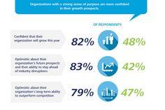Culture of Purpose survey by Deloitte http://www.deloitte.com/assets/Dcom-UnitedStates/Local%20Assets/Documents/us_leadership_2014corebeliefs&culturesurvey_040414.pdf