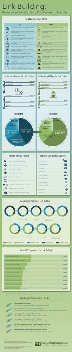 Link Building: Know When To Hold 'Em, Know When To FOl 'Em #infographic