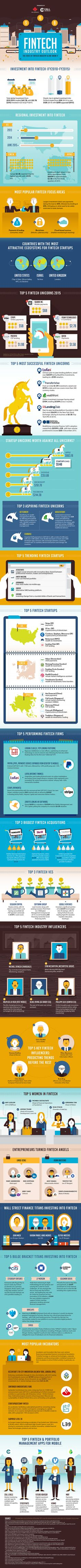 The State of FinTech in 2016 Infographic