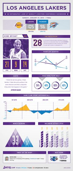 Lakers vs. Thunder Infographic | THE OFFICIAL SITE OF THE LOS ANGELES LAKERS