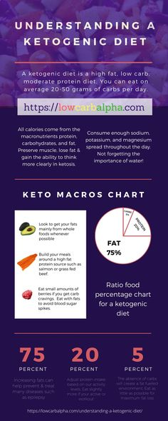 Understanding a Ketogenic Diet What every beginner should know. lowcarbalpha.com/... Learn about the benefits of being in ketosis, burning ketones for energy. Cautions with a keto diet and which lowcarb high fat foods you should include in your daily life #lowcarb #LCHF #lowcarbalpha