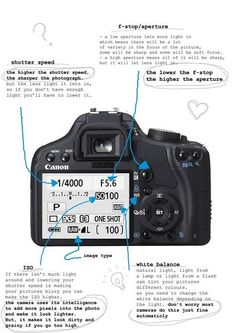 Learning photography basic diagram of a canon camera