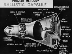 Less than a year after its birth, NASA announced its first astronaut class, the Mercury Seven, on April This drawing of the Mercury capsule was used by the Space Task Group at the first NASA inspection, on Oct. Mercury Seven, Scientific Magazine, Project Mercury, Fourth Industrial Revolution, Space Race, The Right Stuff, Communication System, Space Program, Astronomy