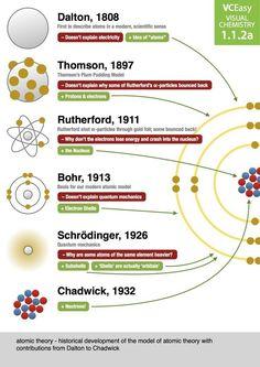 La historia del modelo atómico