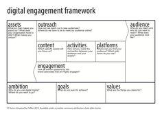 Digital engagement framework