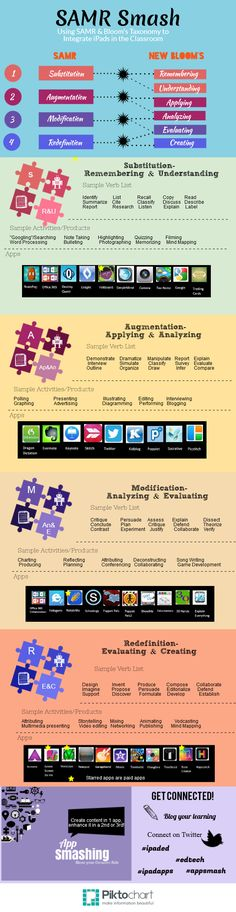 SAMR Smash - Integrating iPads into Teaching  Learning Practices