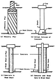 Diagram Showing Frost Line Depth The Level At Which Soil