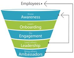 Using Flow Theory and Gamification in the Content of the Employee Engagement Funnel #gamification #flow