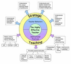 learning strategies - Google Search