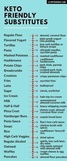 Keto grocery list, food and recipes for a keto diet before and after. Meal plans with low carbs, keto meal prep for healthy living and weight loss. Keto Diet Plan, Low Carb Diet, Diet Meal Plans, Ketogenic Diet, 7 Keto, Fodmap Diet, Atkins Diet, Easy Keto Meal Plan, Vegetarian Keto