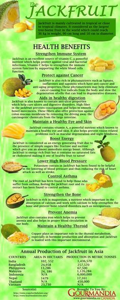 """Benefits of Eating Jackfruit. """"The jackfruit tree is well suited to tropical lowlands, and its fruit is the largest tree-borne fruit, reaching as much as 80 pounds kg) in weight and up to 36 inches cm) long and 20 inches cm) in diameter. Plant Based Eating, Plant Based Diet, Healthy Snacks, Healthy Eating, Healthy Recipes, Diet Recipes, Fresh Jackfruit Recipes Vegan, Easy Recipes, Vegan Recipes"""