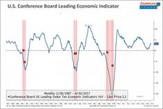 A leading market indicator shows a small chance of a recession in the near future... #Trading #Financial #Investing