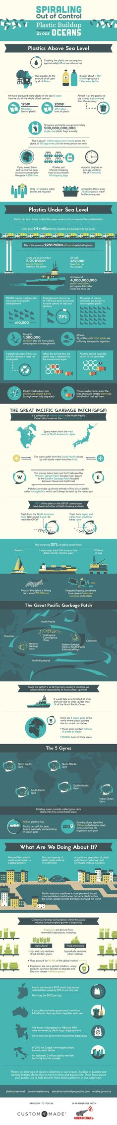 Spiraling Out of Control Plastic Building in our Oceans #infographic #Plastic #Environment