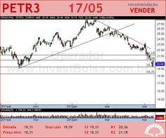 PETROBRAS - PETR3 - 17/05/2012 #PETR3 #analises #bovespa