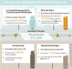 'Boom' de 915.690 metros cuadrados para ciudades empresariales en la Calle 26
