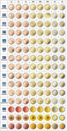 Pièces euro selon les pays