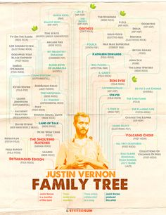 Justin Vernon family tree: this is gonna take a lot if time but it's definitely worth it these are all justin Vernon Music Lyrics, Art Music, Justin Vernon, Abigail Breslin, Bon Iver, Love Band, Band Logos, Band Posters, Tv On The Radio
