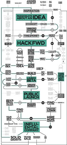 Think running your own startup is simple? This infographic disagrees.