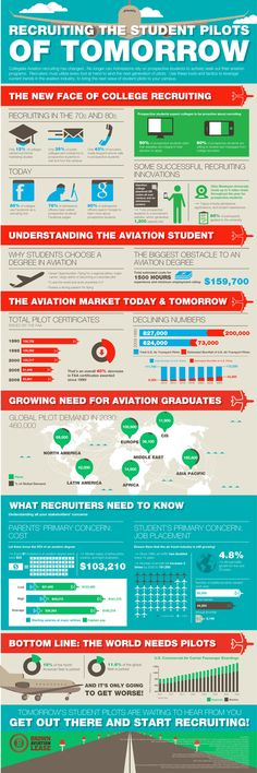 Recruiting the student pilots of tomorrow from Brown Aviation Leasing.  infographic