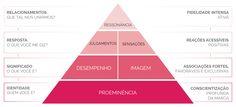 branding pirâmide de equity de marca - Pesquisa Google