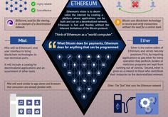 A beginner's guide to Ethereum. via http://decentral.ca/wp-content/uploads/2016/03/infographic.jpg By _CapR_ On March 04, 2016 at 01:16AM, ...
