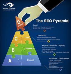 SEO success factors 2015 http://www.addnetit.com