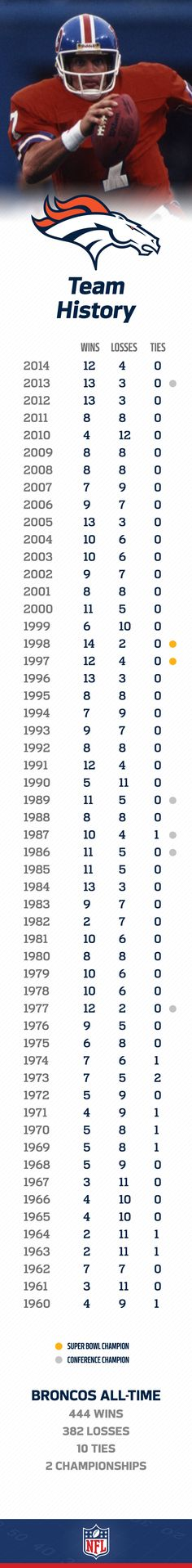 Despite a slow start in their NFL tenure, the Denver Broncos fortunes changed with John Elway, who led them to two Super Bowl wins. Since then the Broncos have only had 4 losing seasons in 32 years.