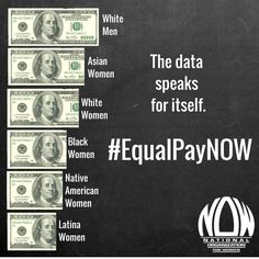 """Data Speaks: #EqualPayDay """"Now knowing that after I graduate college I will only receive eighty-two percent of what my male classmate/counterpart would earn, I can't help but wonder – is this investment worth it? Regardless of the fact we may be in the same program, attain the same grade point average, and graduate from the same university, he will make more money than me. And that makes me angry."""" http://now.org/blog/fighting-for-my-fair-share/"""