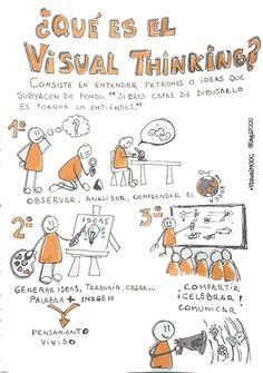 Otra herramienta o enfoque para ayudar en la tarea de aprendizaje: Visual Thinking. Visible Thinking, Critical Thinking, Mind Map Art, Grammar Book, School Items, Sketch Notes, Flipped Classroom, Cooperative Learning, Teaching Spanish
