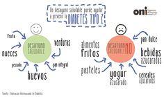 #alimentación saludable para #DiabetesTipo2  #ONIinforma