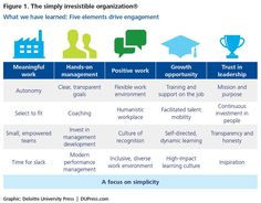 The 5 keys to engaging your team - Agenda - The World Economic Forum