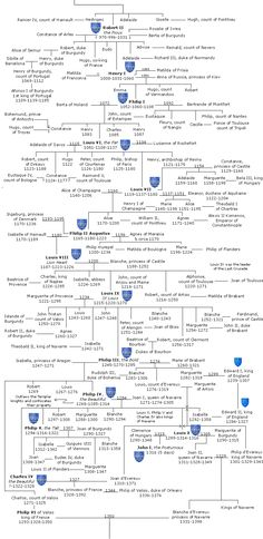 Capet Family Tree - Group all your extended family genealogy efforts into one dedicated website, we are experts in setting this up