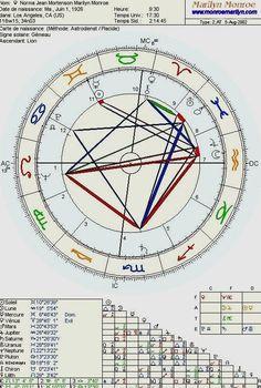 Marilyn était une personne très spirituelle qui attachait de l'importance autant à l'astrologie qu'à la voyance. Lors d'une interview de Maria ROMERO au Beverly Hills Hotel le 2 décembre 1954 , la star se fait lire les lignes de la main par le médium HASSAN / THEME ASTRAL de Marilyn ainsi que ces documents (part 1) / LES PARAMÈTRES PSYCHIQUES / Son ascendant Lion et l'association de Neptune, Jupiter, Saturne et la Lune ont donné à Marilyn un tempérament dynamique et volontaire, une farouche…