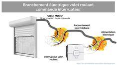Alimentation électrique du volet roulant et branchement interrupteur