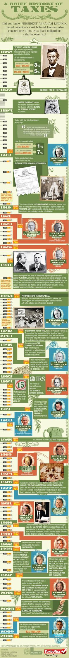Brief History of Income Taxes Infographic. Topic: American taxpayer, US taxation. Tax law.
