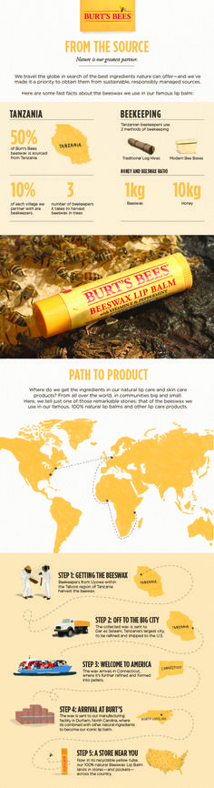The beeswax in our 100% natural lip balm isn't born in a tube! It begins with the honeybees and beekeepers of Uyowa, Tanzania—and from their hives to your pocket, we follow every step of its journey.