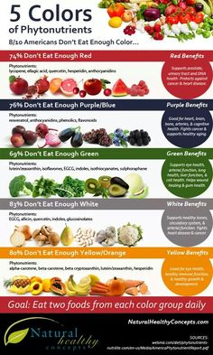 Produce health benefits of each color -- Eat 2 of each color daily
