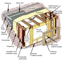 Installing a Dormer | Still need help with installing a dormer? Head over to our Doors and ...