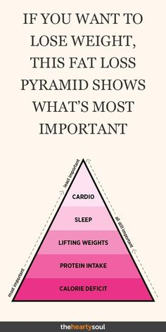 If you want to lose weight, this fat loss pyramid shows what is most important . Wenn Sie abnehmen möchten zeigt diese Fettabbau-Pyramide was am wichtigsten ist… If you want to lose weight, this fat loss pyramid shows what is most important # Skincare Weight Loss Meals, Quick Weight Loss Tips, Losing Weight Tips, Weight Loss Program, How To Lose Weight Fast, Weight Gain, Lose Weight Running, Workout To Lose Weight Fast, Lose Weight In A Week