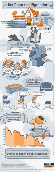 FinanceScout24 #Infografik: Der Traum vom Eigenheim