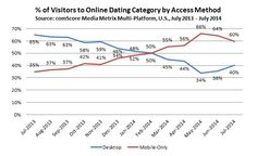 "In July 2013, 65 percent of all online daters were using desktop in some capacity during their search for love, with the remaining 35 percent of online daters being of the ""mobile-only"" variety. By July 2014, however, those percentages had completely flipped with 60 percent of all online daters last month being mobile-only and just 40 percent of category visitors accessing via desktop."