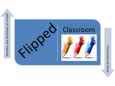 How to Create A Flipped Classroom: Teaching Strategies - Educational Technology Tips Flipped Classroom, Social Studies Classroom, School Classroom, Art Classroom, Future Classroom, Classroom Ideas, Instructional Technology, Instructional Strategies, Teaching Strategies