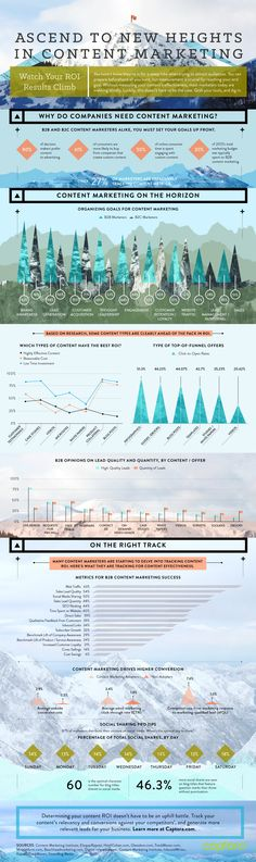 #Content marketing infographic