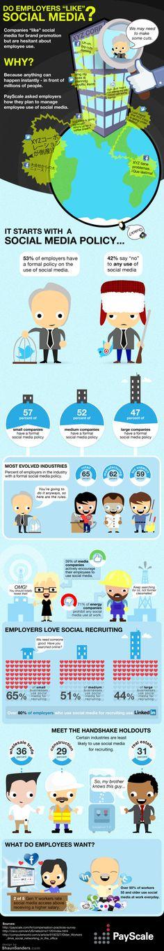Çalışanlar sosyal medyayı seviyor mu ?