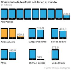 Conexiones de telefonía celular en el mundo