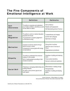 iammoulude: Emotional Intelligence: Components and Emotional Competence… Leadership Tips, Leadership Development, Self Development, Personal Development, Leadership Activities, Educational Leadership, Emotional Intelligence Leadership, Professional Development, Middle School English