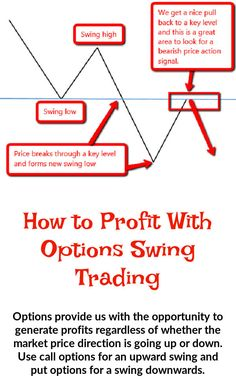 Option Swing Trading presents several advantages for the novice trader. It's easy to understand and can be implemented without giving up your day job. Discover more about swing trading strategies. Penny Stock Trading, Prices Candles, Best Money Making Apps, Stock Trading Strategies, Day Trader, Financial Markets, Stock Market, Investing, Told You So
