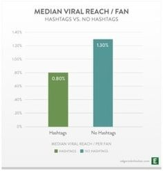Study: #Facebook Hashtags Ineffective | Strategexe Consulting Group | #socialmedia